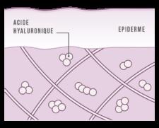 Une peau après apport d'acide hyaluronique